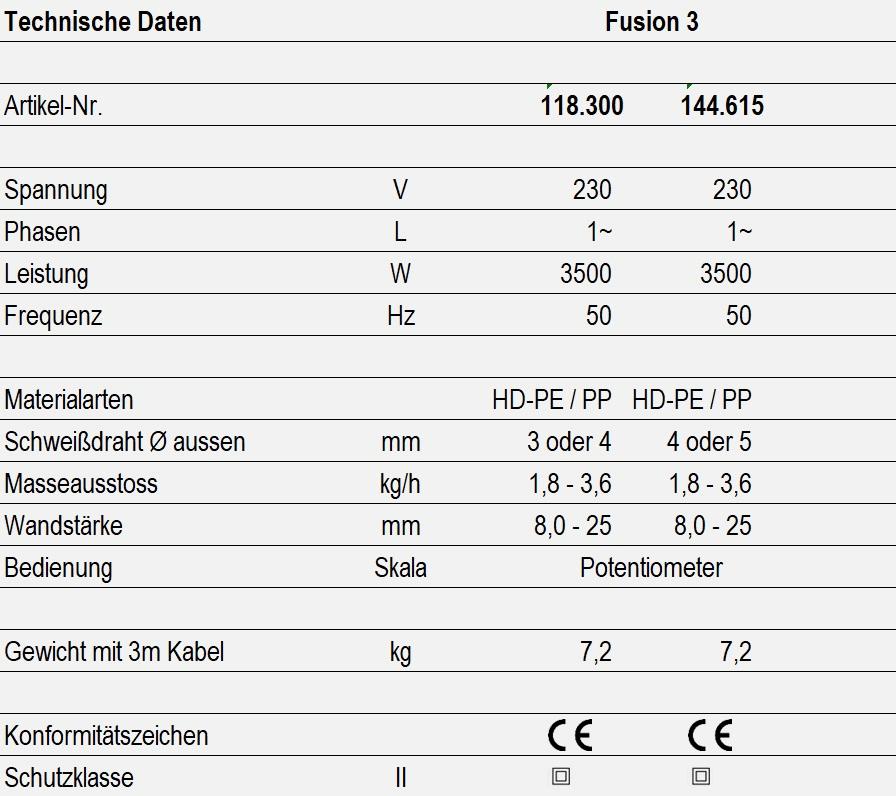 Technische Daten - Fusion 3