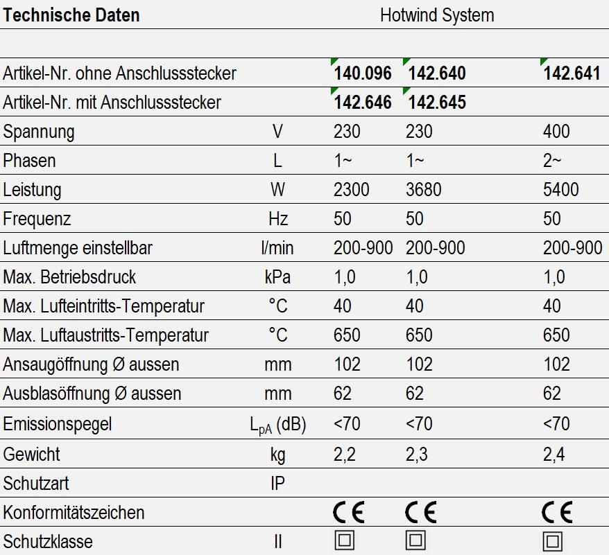 Technische Daten - Hotwind System