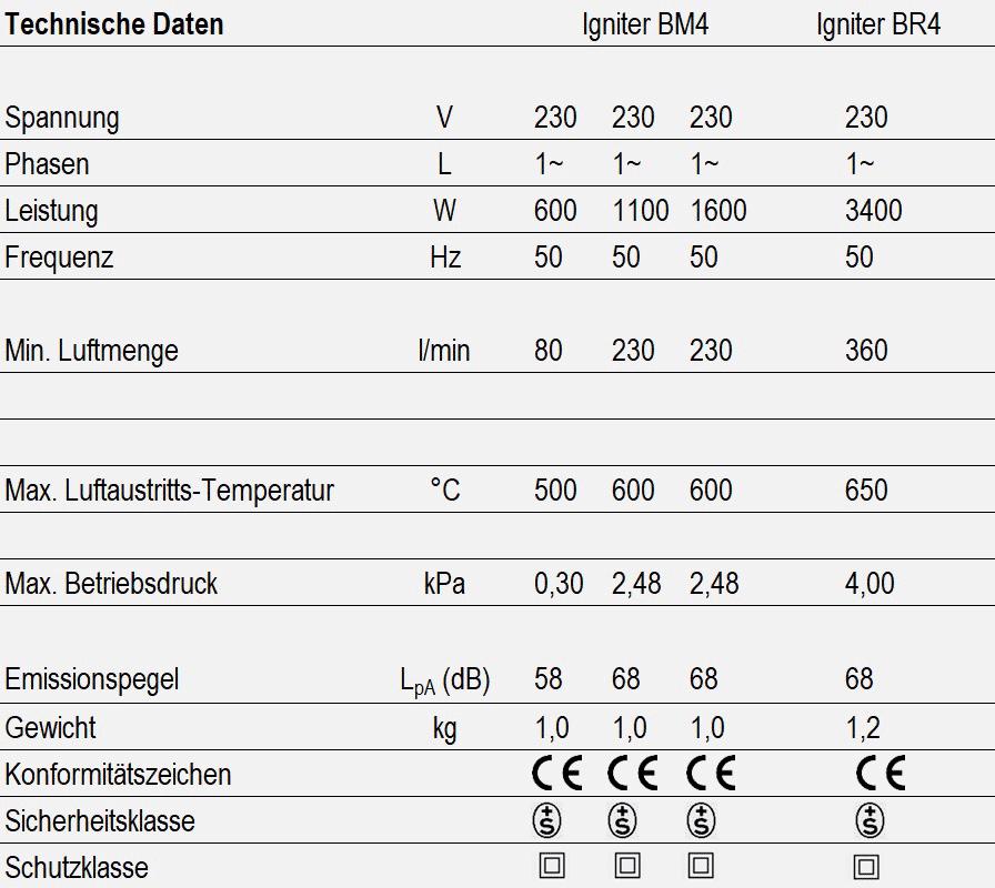 Igniter - technische Daten