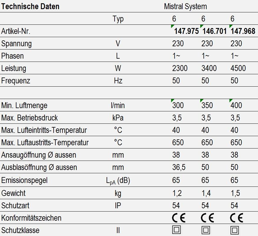 Mistral System - technische Daten