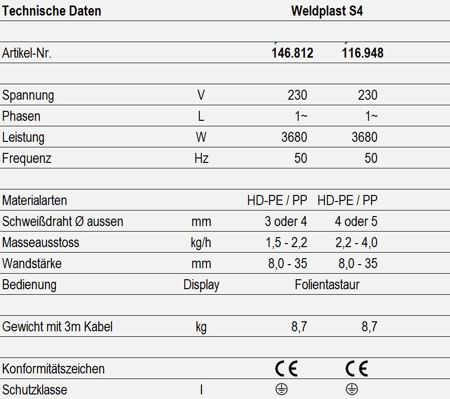 Technische Daten - Weldplast S4